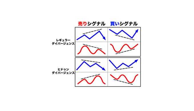 fx-ダーバージェンス-早見表