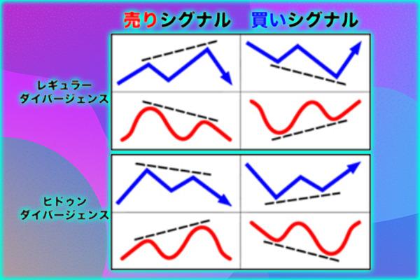 【FX】天井や底値でエントリーする方法はダイバージェンスが有効!レギュラーとヒドゥンダイバージェンスの違いは?