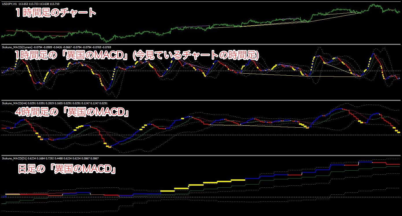 macd-MTF