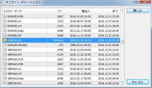 ヒストリカルデーター-mt4-オフラインチャート