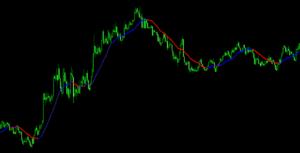 移動平均線-fx