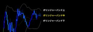 異国のバイオシステム-ボリンジャーバンド